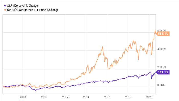 biotechstocks vs s&p 500 stocks_thinkwithashi.com
